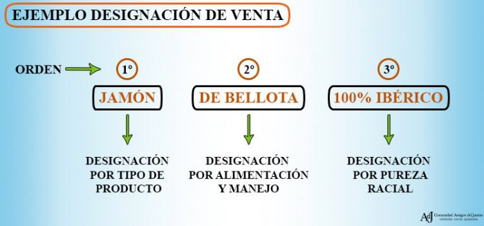 DESIGNACIÓN DE VENTA